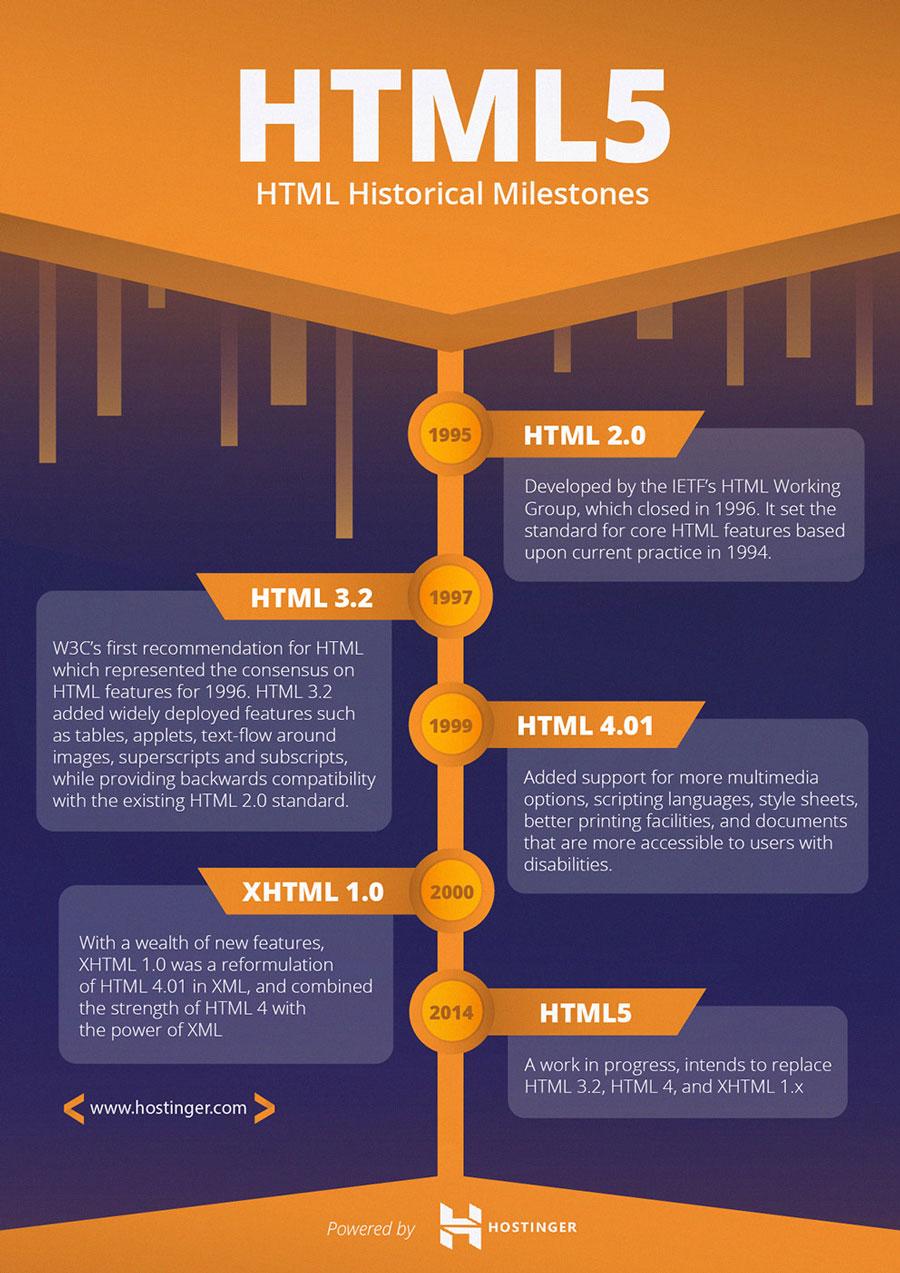 milestones-of-HTML